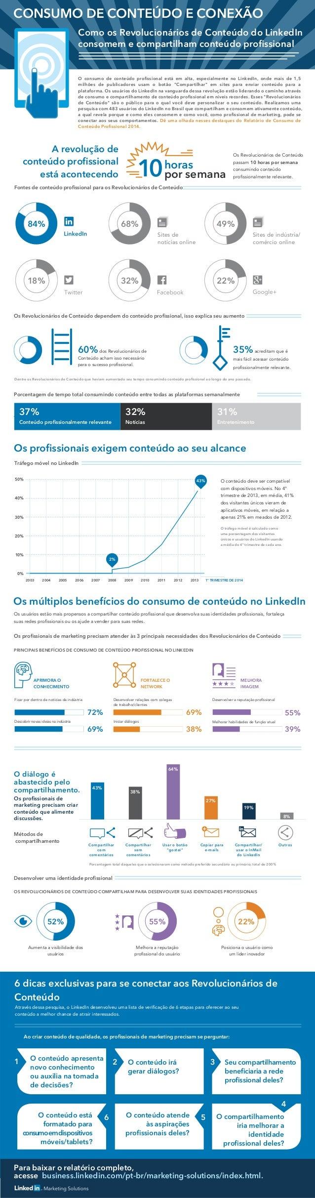 Para baixar o relatório completo, acesse business.linkedin.com/pt-br/marketing-solutions/index.html. 60%dos Revolucionári...
