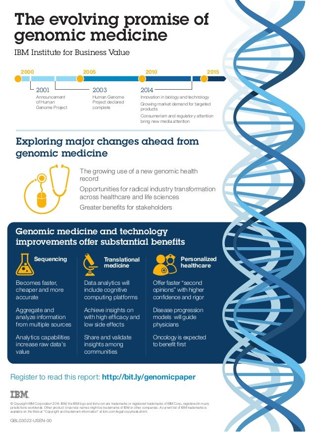 The evolving promise of  genomic medicine  IBM Institute for Business Value  2000 2005 2010 2015  2001 2003 2014  Innovati...