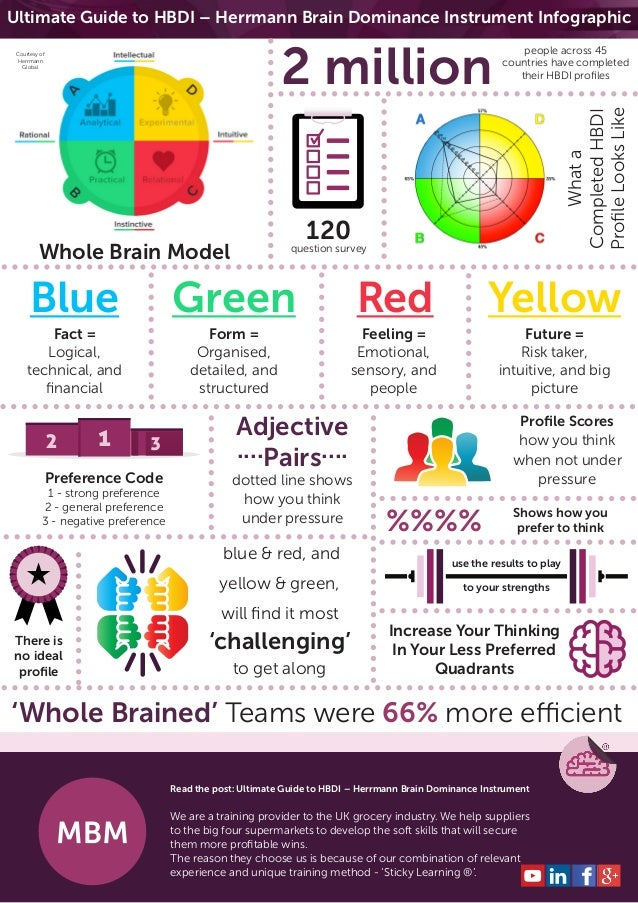 Ultimate Guide to HBDI – Herrmann Brain Dominance Instrument Infographic Whole Brain Model blue & red, and yellow & green,...