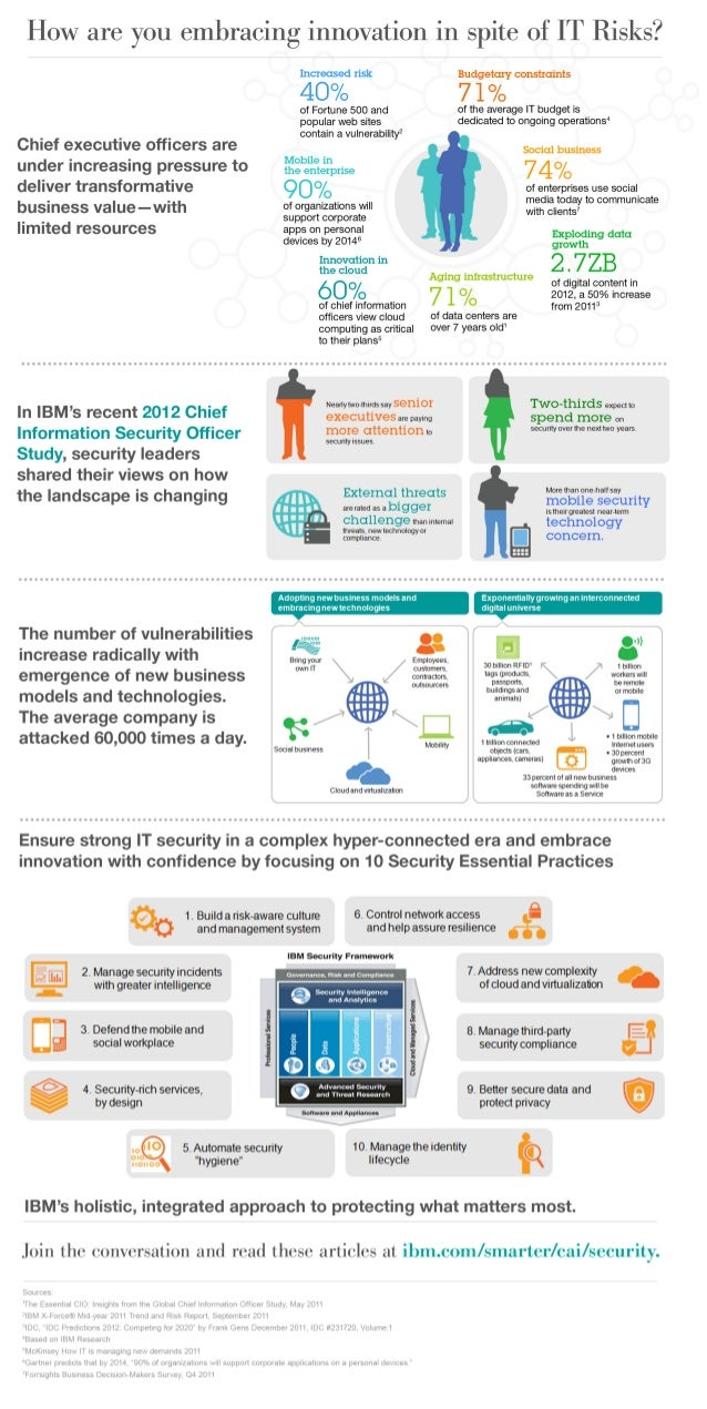 INFOGRAPHIC: How are you embracing innovation in spite of IT risks?