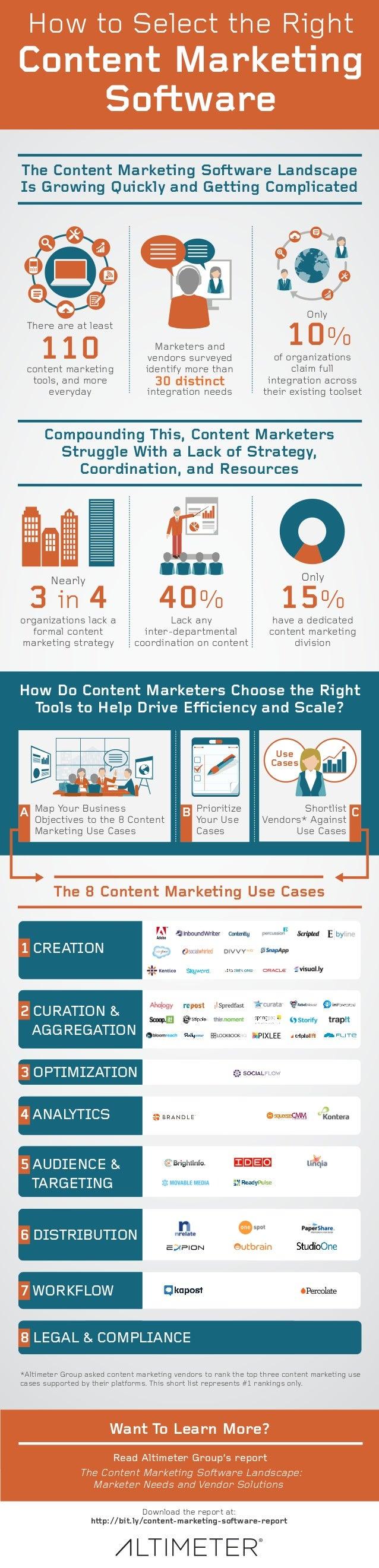 How to Select the Right  Content Marketing  Soware  The Content Marketing Soware Landscape  Is Growing Quickly and Getting...