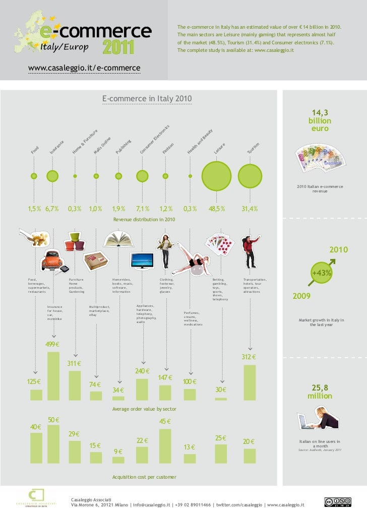 The e-commerce in Italy has an estimated value of over € 14 billion in 2010.                                              ...