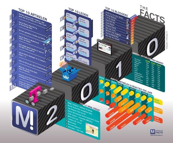 Infographic Marketingfacts 2010