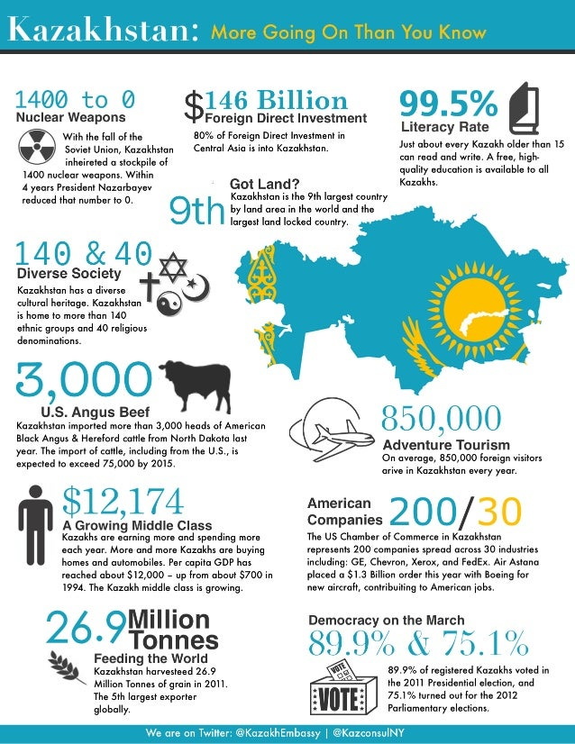 Infographic: Kazakhstan: More Going On Than You Know