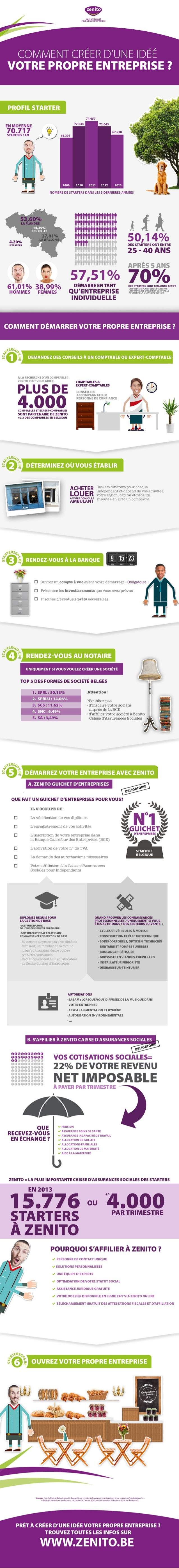 Infographic: Lancez votre entreprise en 6 étapes avec Zenito