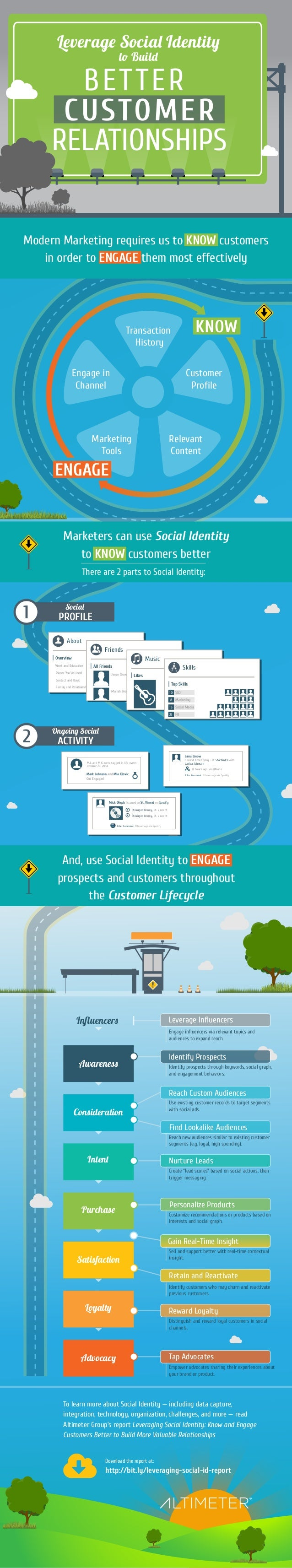 Leverag Socia Identit  t Buil  BETTER  CUSTOMER  RELATIONSHIPS  Modern Marketing requires us to KNOW customers  in order t...