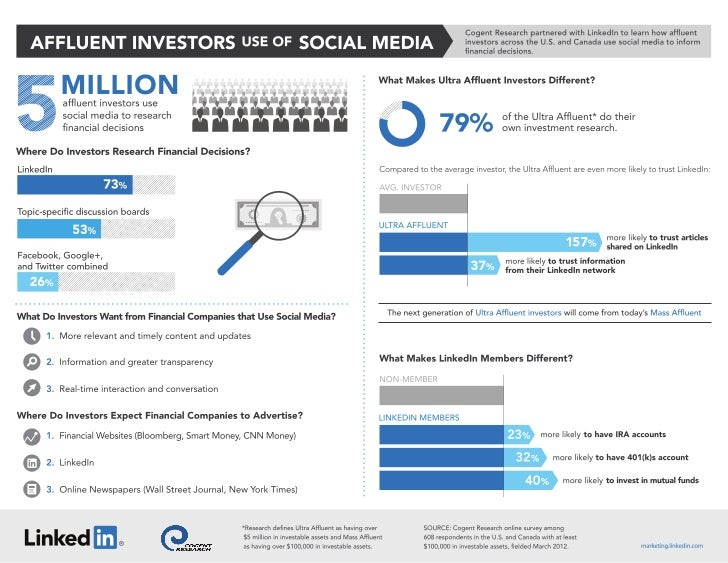 Affluent Investors Use of Social Media