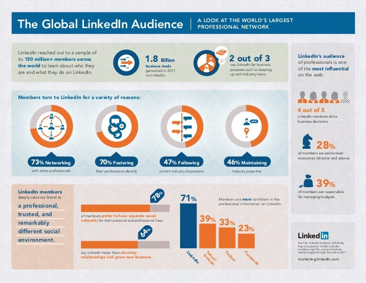 The Global LinkedIn Audience                                                                               A LOOK AT THE W...