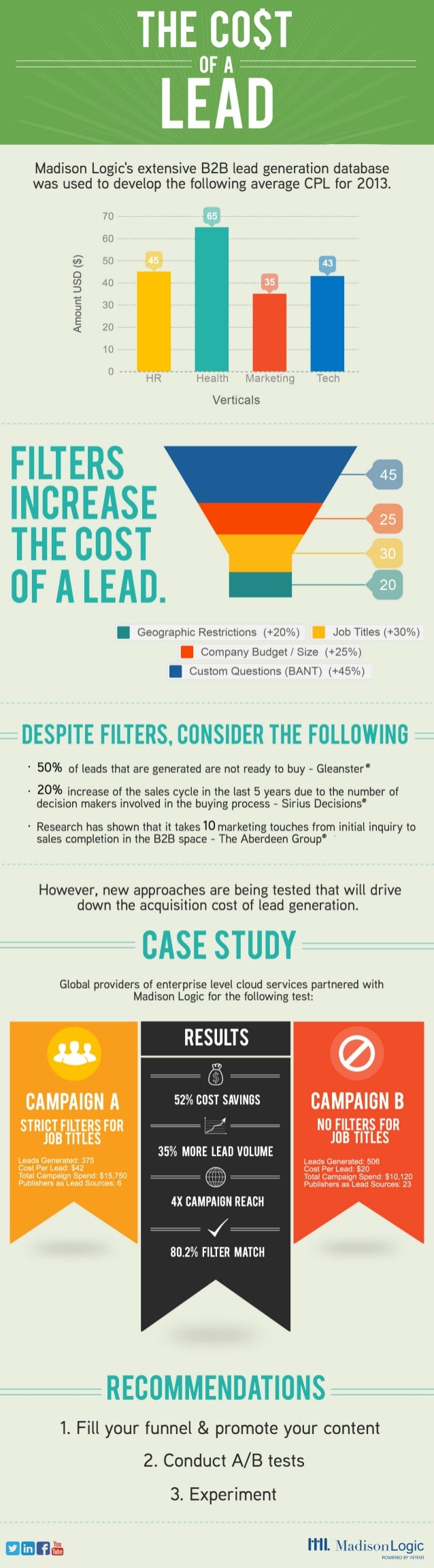 Infographic: The Cost of a Lead
