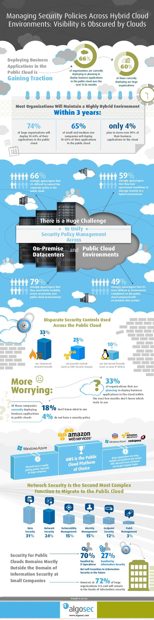 strongly agree/agree that they need better visibility across on-premise and public cloud environments Deploying Business A...