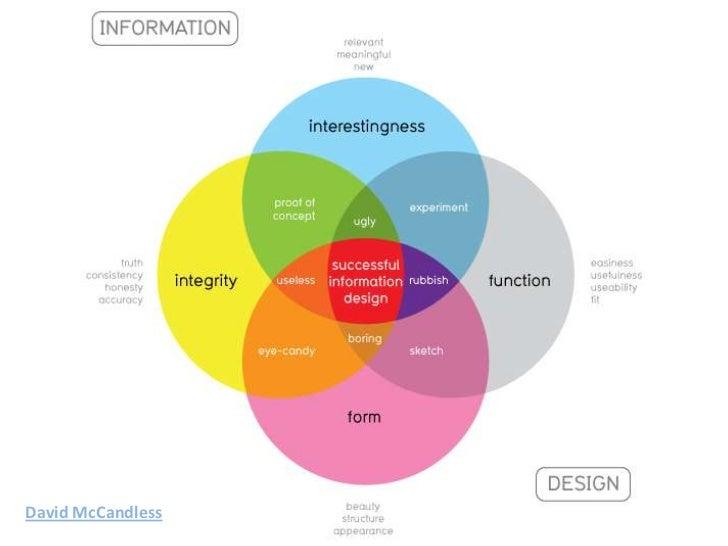 Infographic Marketing: Better Creation, Better Promotion Slide 3
