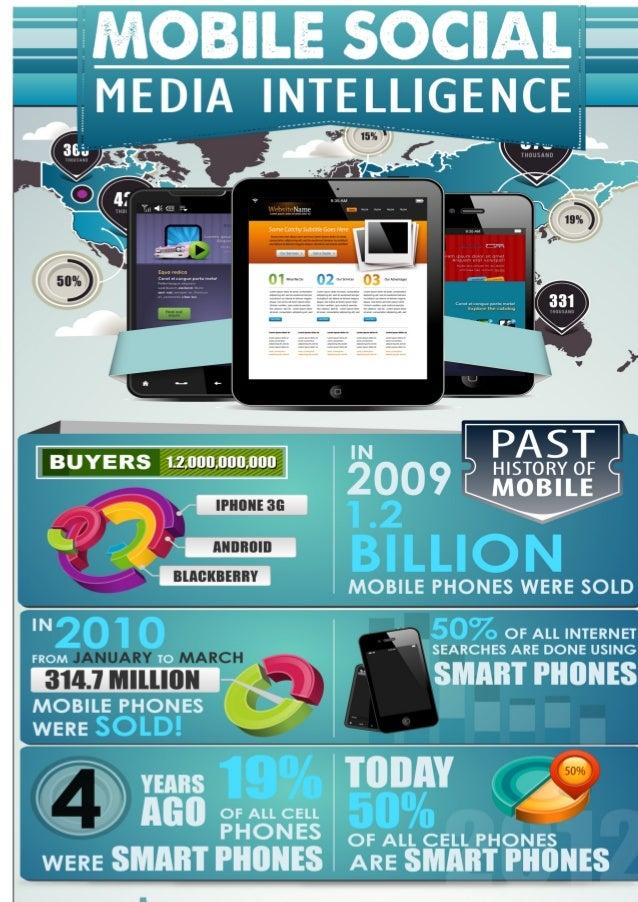 Infograph for Mobile social media intelligence