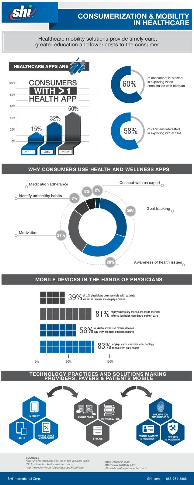 WHY CONSUMERS USE HEALTH AND WELLNESS APPS Goal tracking Awareness of health issues Motivation Identify unhealthy habits M...