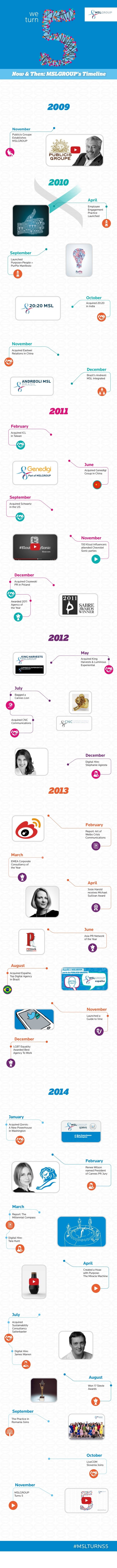 Infographic: MSLGROUP Turns 5