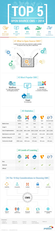 Top 5 Open Source CMS- 2014