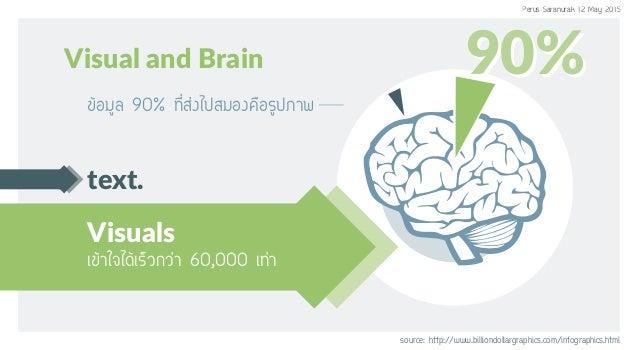 text. Visuals Òã¨ä´ŒàÃçÇ¡Ç‹Ò 60,000 à·‹Ò source: http://www.billiondollargraphics.com/infographics.html Visual and Brai...