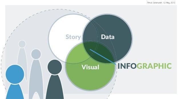 Story Data Visual INFOGRAPHIC Perus Saranurak 12 May 2015