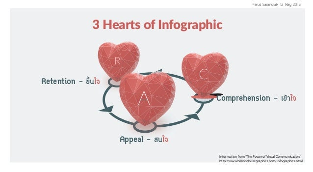 Information from'The Power of Visual Communication' http://www.billiondollargraphics.com/infographics.html C R A 3 Hearts ...