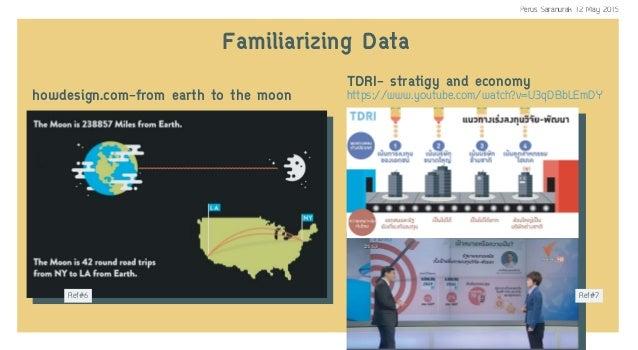 TDRI- stratigy and economy howdesign.com-from earth to the moon https://www.youtube.com/watch?v=U3qDBbLEmDY Familiarizing ...