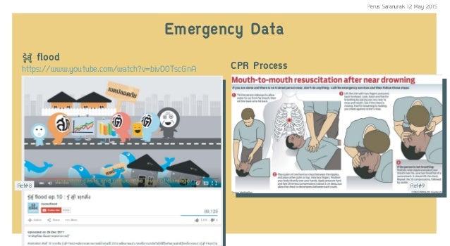 CPR Process Ref#8 Ref#9 ÃÙŒÊÙŒ flood https://www.youtube.com/watch?v=bivD0TscGnA Emergency Data Perus Saranurak 12 May 2015