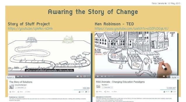 Story of Stuff Project https://youtu.be/cpkRvc-sOKk Ken Robinson - TED https://www.youtube.com/watch?v=zDZFcDGpL4U Awaring...