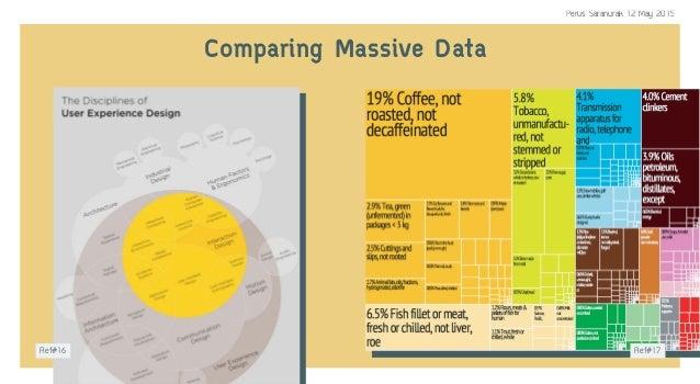 Comparing Massive Data Ref#16 Ref#17 Perus Saranurak 12 May 2015