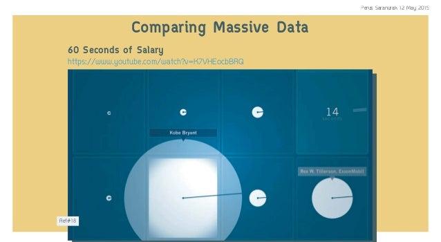 60 Seconds of Salary Comparing Massive Data https://www.youtube.com/watch?v=K7VHEocbBRQ Ref#18 Perus Saranurak 12 May 2015