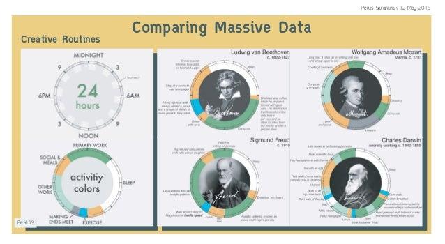 Comparing Massive DataCreative Routines Ref#19 Perus Saranurak 12 May 2015