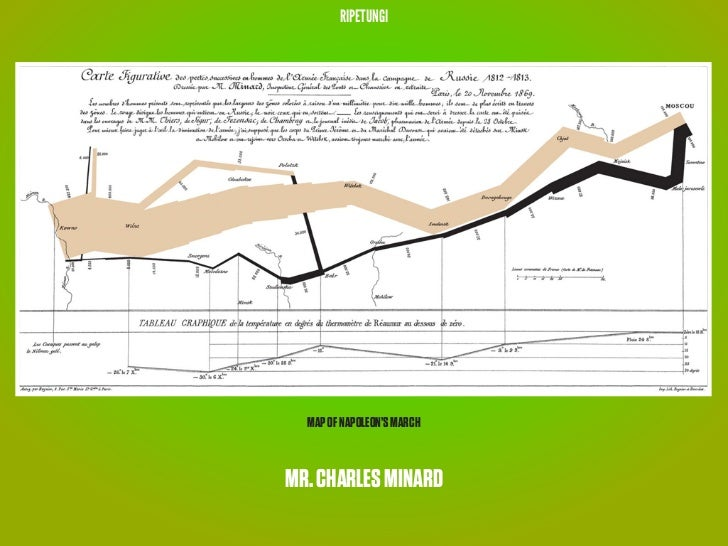 RIPETUNGI  MAP OF NAPOLEON'S MARCHMR. CHARLES MINARD