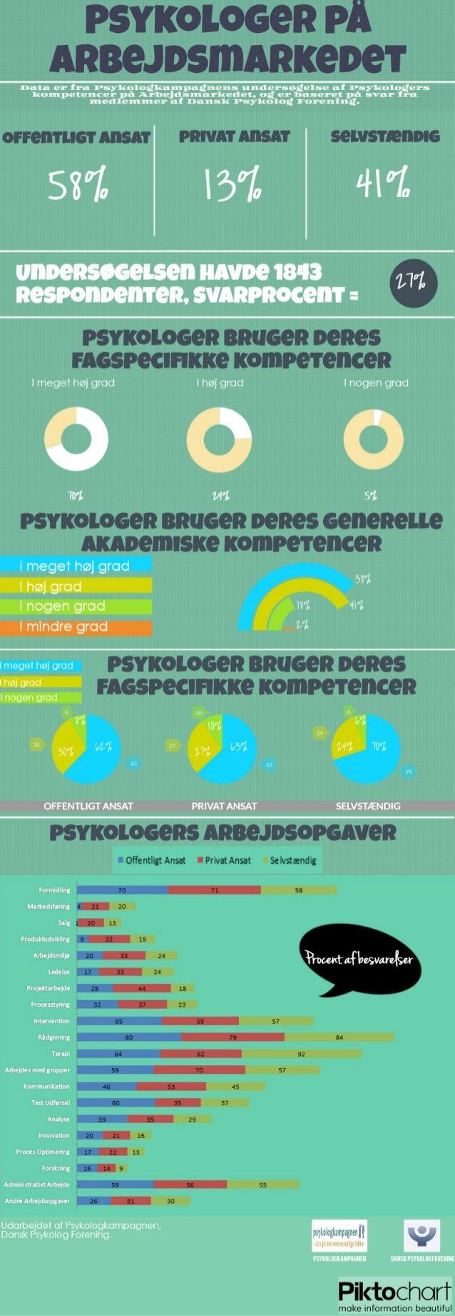 Infographic om psykologers kompetencer på arbejdsmarkedet