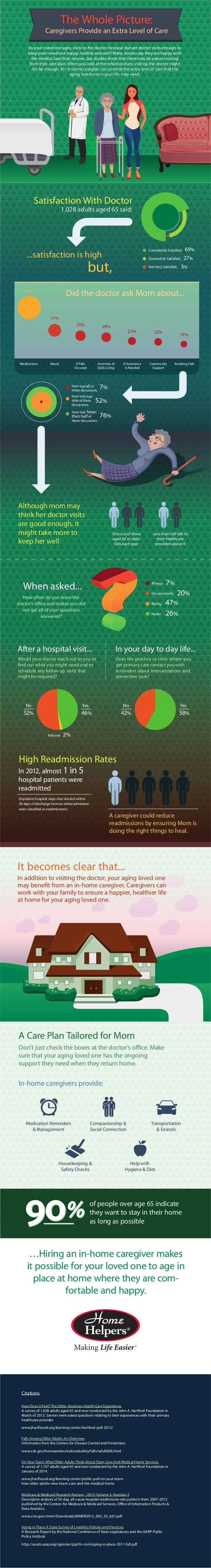 Satisfaction With Doctor 1,028 adults aged 65 said: ...satisfaction is high but, When asked... How often do you leave the ...
