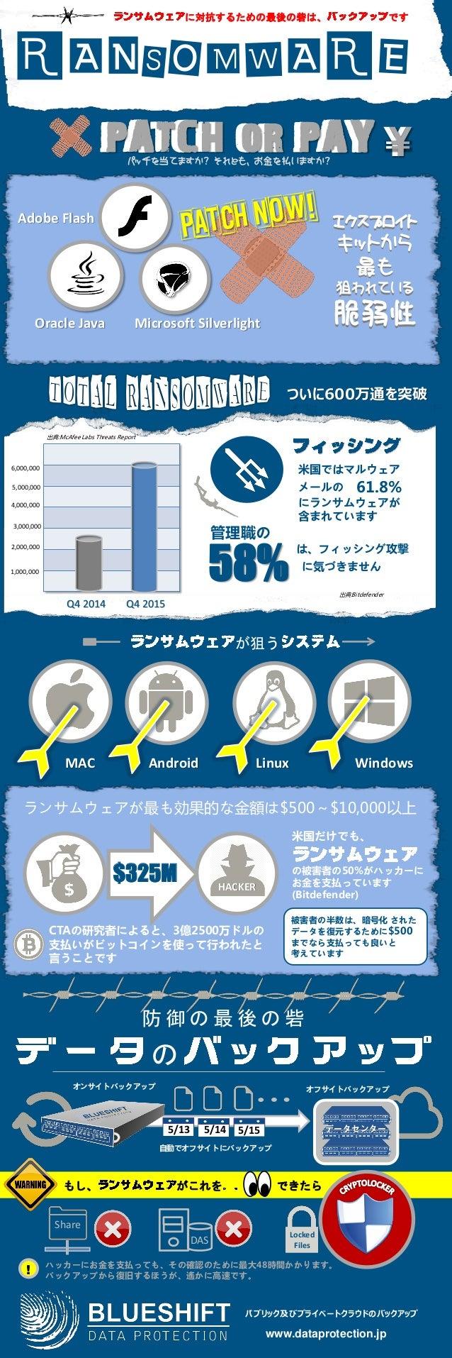 58% MAC Android Linux Windows Q4 2015Q4 2014 1,000,000 2,000,000 3,000,000 $325M HACKER CTAの研究者によると、3億2500万ドルの 支払いがビットコインを...