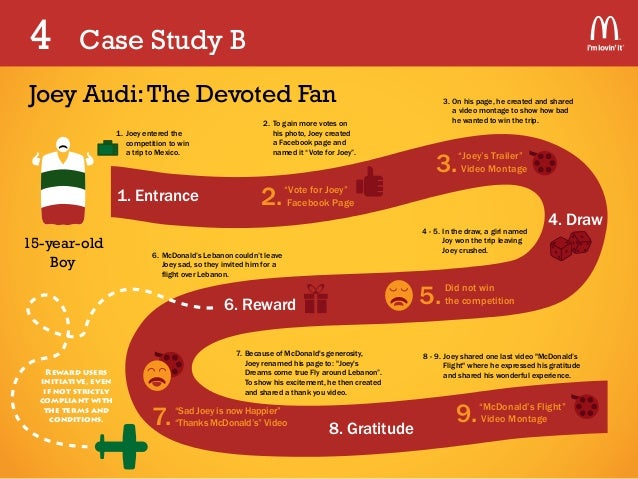 mcdonalds case studys A three-year study of amadori, a supplier of mcdonald's in europe, assesses links between emotional intelligence, individual performance, organizational engagement, and organizational performance emotional intelligence was found to predict 47% of the variation in manager's performance management scores.