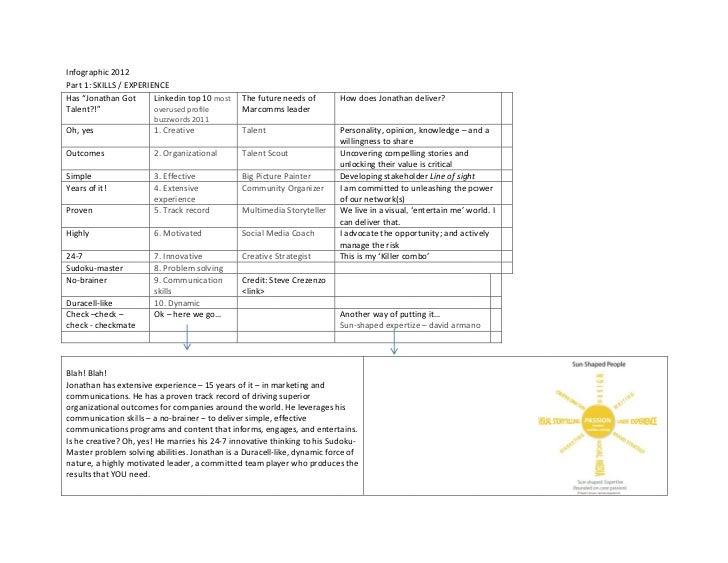 "Infographic2012PPart1:SKILLS/EXP                   PERIENCEHHas""JonathanGot                    10              ..."