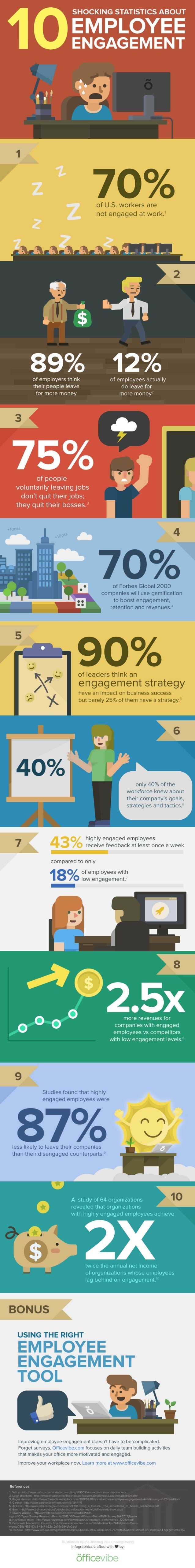10 Shocking Facts About Employee Engagement