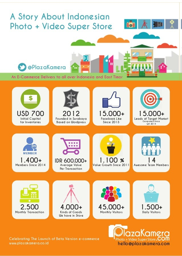 15.000+  Leads of Target Market  Generated Since  Q4 2014  An E-Commerce Delivers to all over Indonesia and East Timor  Ph...