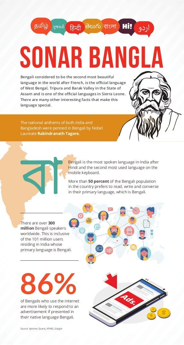 Sonar Bangla Infographic