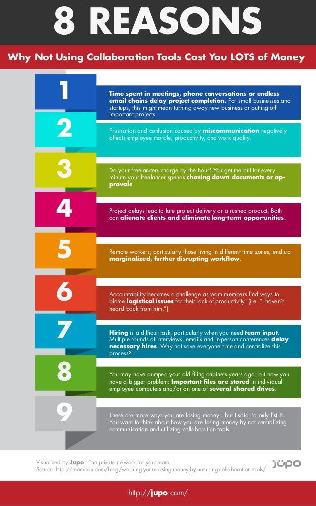 8 REASONS Why Not Using Collaboration Tools Cost You LOTS of Money  1 2 3  Time spent in meetings, phone conversations or ...