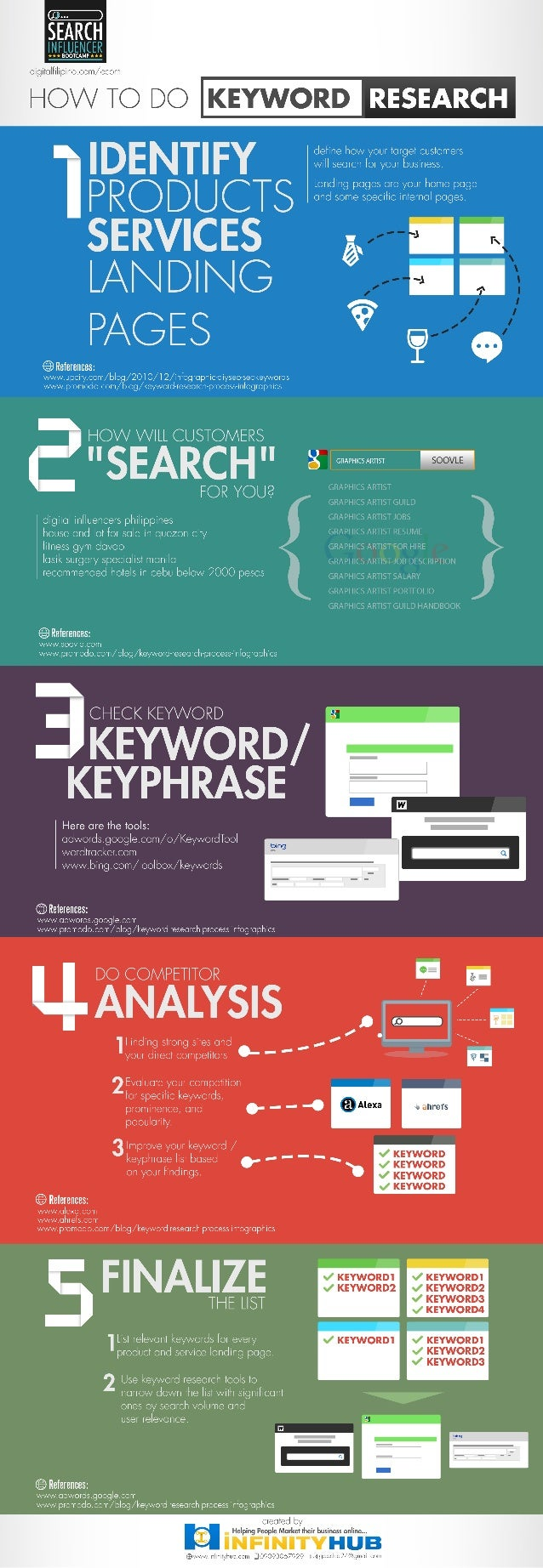 How to Search for Keywords #infographic #searchbootcamp