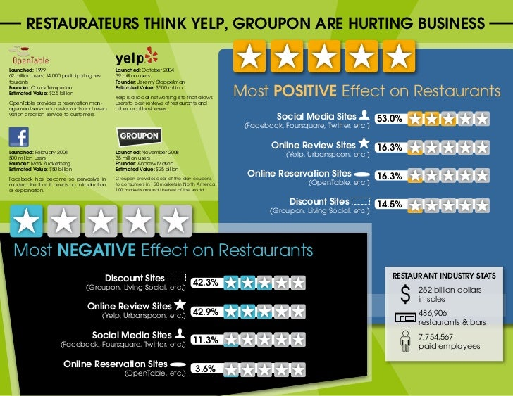 RESTAuRATEuRS ThINk YELP, GROuPON ARE huRTING BuSINESSLaunched: 1999                                   Launched: October 2...
