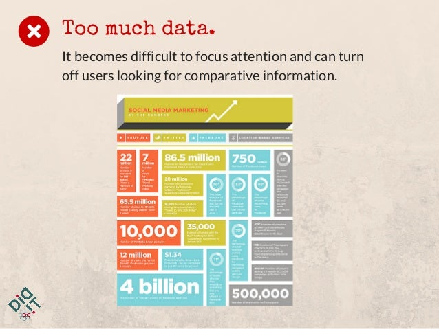 Too much data. It becomes difficult to focus attention and can turn off users looking for comparative information.