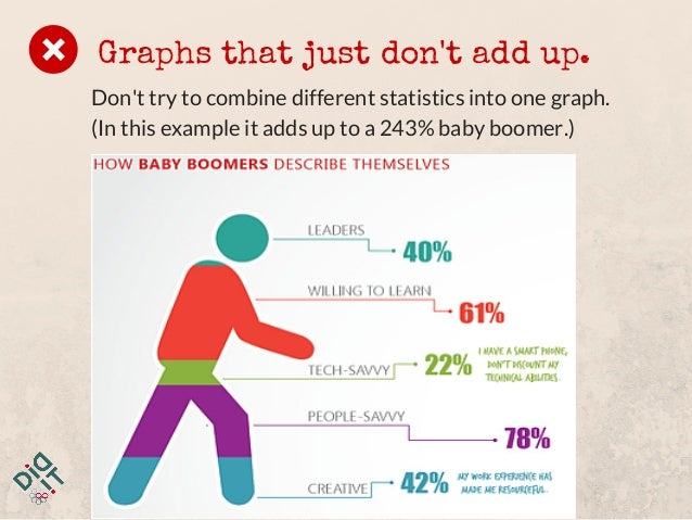 Graphs that just don't add up. Don't try to combine different statistics into one graph. (In this example it adds up to a ...
