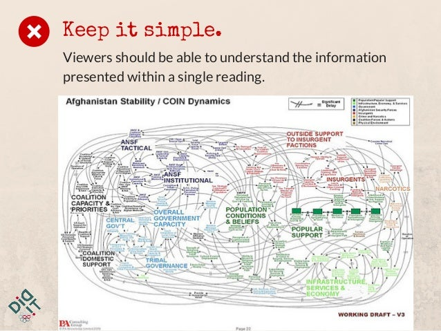 Keep it simple. Viewers should be able to understand the information presented within a single reading.