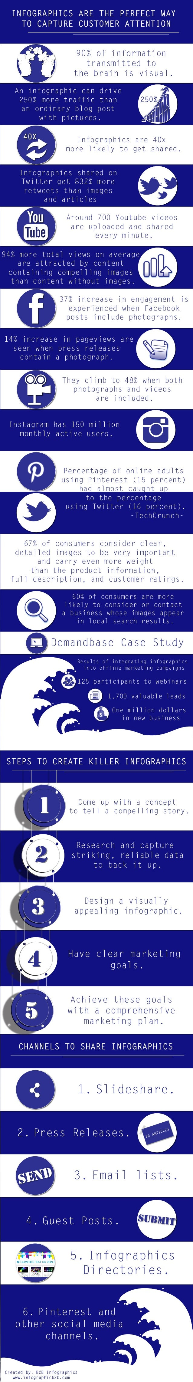 INFOGRAPHICS ARE THE PERFECT WAY TO CAPTURE CUSTOMER ATTENTION STEPS TO CREATE KILLER INFOGRAPHICS CHANNELS TO SHARE INFOG...