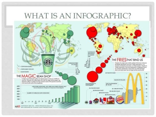 Infographics CPD Session Slide 3