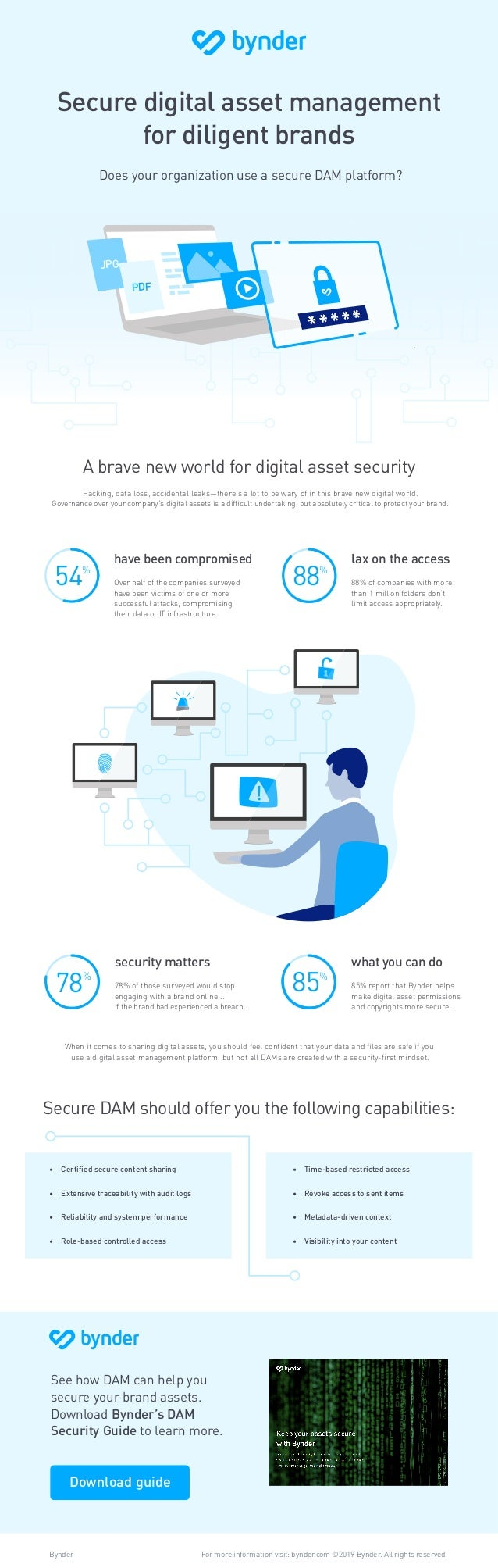what you can do 85% report that Bynder helps make digital asset permissions and copyrights more secure. 85% Does your orga...