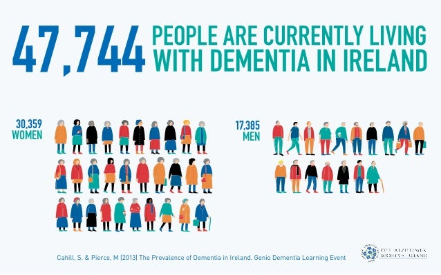 understanding dementia 1 The ageing of human populations across the globe has contributed to dementia being identified as one of the public health issues of the 21st century the mooc curriculum addresses this health issue by drawing upon the expertise of neuroscientists, clinicians and dementia care professionals from both within the wicking.