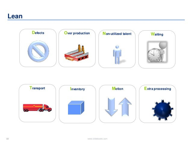 32 www.slidebooks.com32 Lean Defects Over production WaitingNon-utilized talent Transport Inventory Motion Extra processing