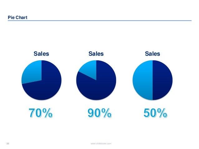35 www.slidebooks.com35 Pie Chart SalesSales Sales