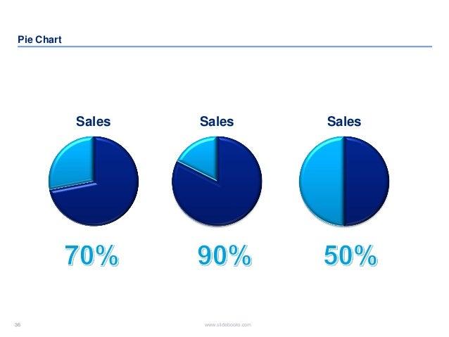 36 www.slidebooks.com36 Pie Chart SalesSales Sales